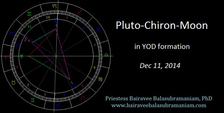 Pluto Chiron Moon