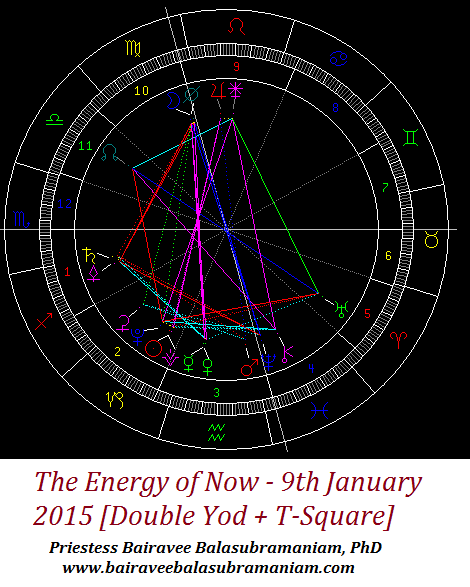 9th jan 2015 energy of now