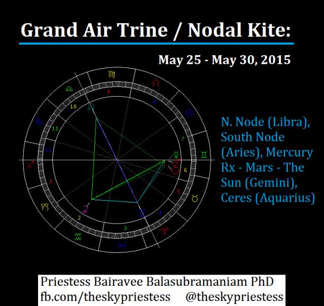 Grand Air Trine  Nodal Kite