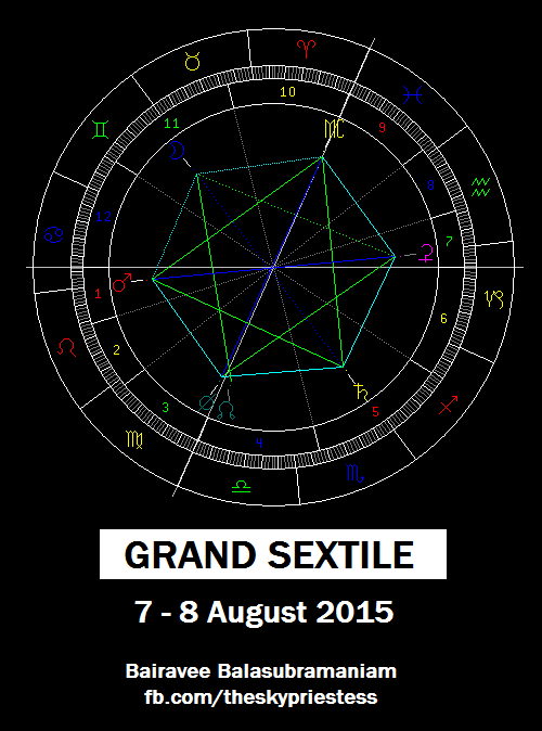 Grand Sextile