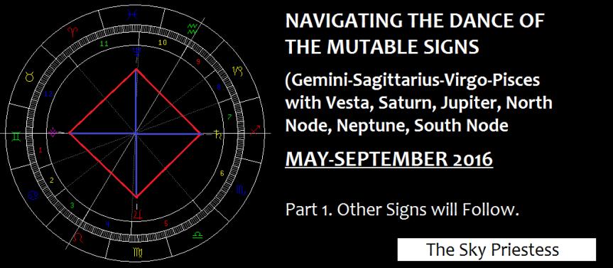 Navigating Mutable Signs